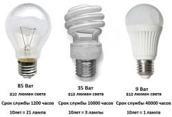 Сравнение ламп накаливания, светодиодных и энергосберегающих